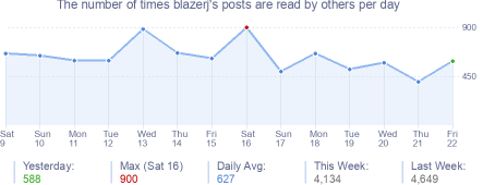 How many times blazerj's posts are read daily