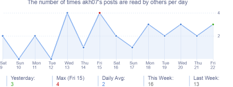How many times akh07's posts are read daily