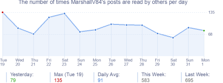 How many times MarshallV84's posts are read daily