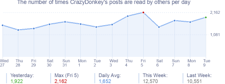 How many times CrazyDonkey's posts are read daily