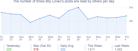 How many times Bily Lovec's posts are read daily