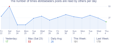 How many times ebitdadada's posts are read daily