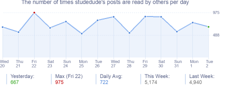 How many times studedude's posts are read daily