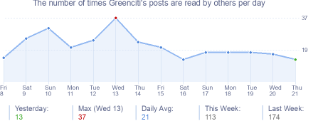 How many times Greenciti's posts are read daily