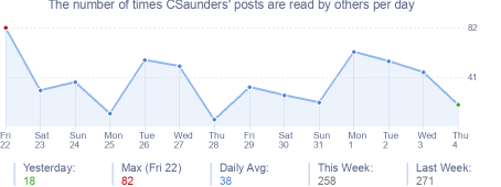 How many times CSaunders's posts are read daily