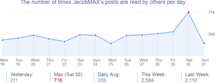 How many times JacobMAX's posts are read daily