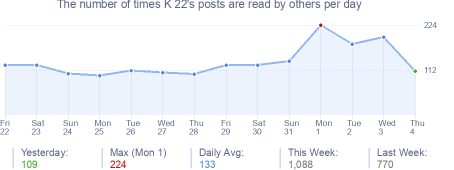 How many times K 22's posts are read daily