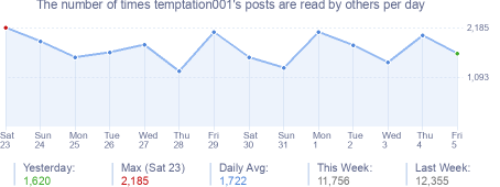 How many times temptation001's posts are read daily