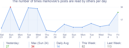 How many times markovski's posts are read daily