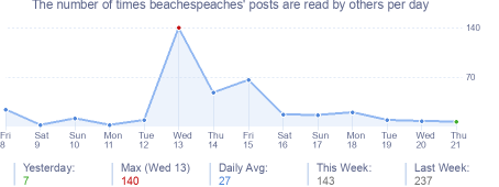How many times beachespeaches's posts are read daily