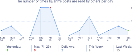 How many times bjvanh's posts are read daily