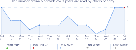 How many times nomadslove's posts are read daily