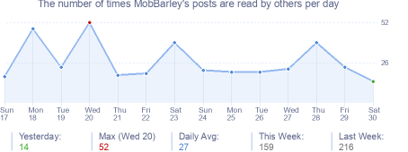How many times MobBarley's posts are read daily