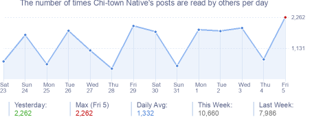 How many times Chi-town Native's posts are read daily