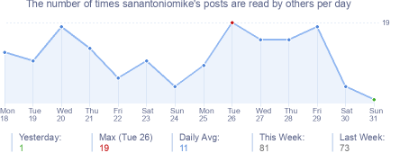 How many times sanantoniomike's posts are read daily