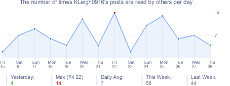 How many times KLeigh0916's posts are read daily