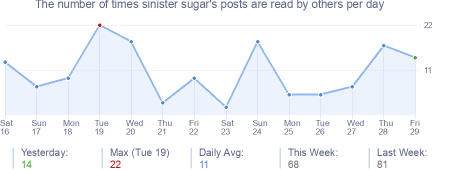 How many times sinister sugar's posts are read daily