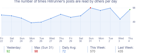 How many times Hillrunner's posts are read daily