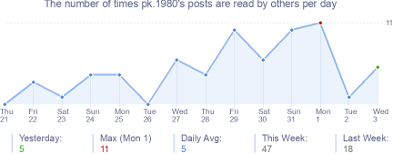 How many times pk.1980's posts are read daily