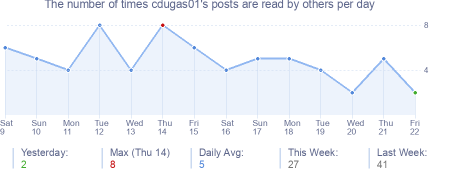 How many times cdugas01's posts are read daily