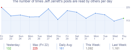 How many times Jeff Jarrett's posts are read daily