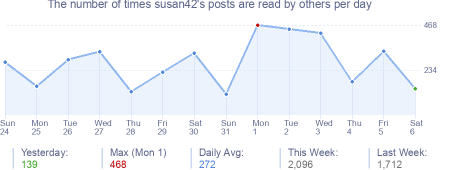 How many times susan42's posts are read daily