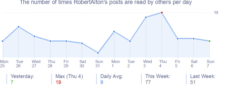 How many times RobertAlton's posts are read daily