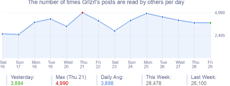 How many times Grlzrl's posts are read daily
