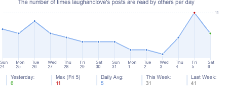 How many times laughandlove's posts are read daily