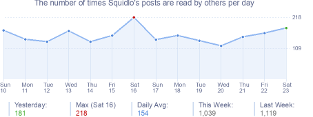 How many times Squidlo's posts are read daily