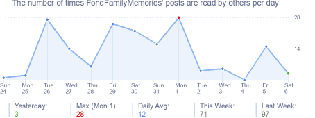How many times FondFamilyMemories's posts are read daily