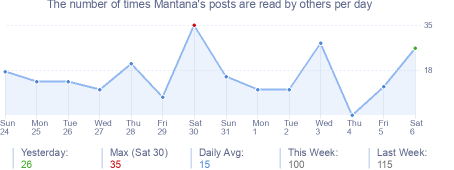 How many times Mantana's posts are read daily