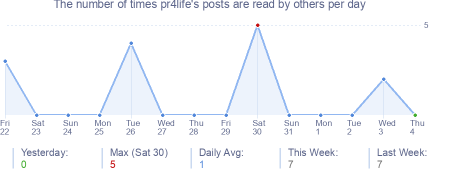 How many times pr4life's posts are read daily