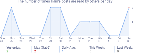 How many times lilam's posts are read daily