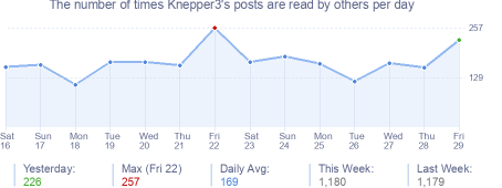 How many times Knepper3's posts are read daily