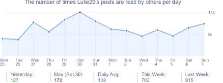 How many times Luke29's posts are read daily