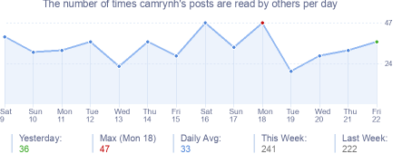 How many times camrynh's posts are read daily