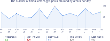 How many times lemonegg's posts are read daily