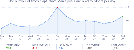 How many times Capt. Cave Man's posts are read daily