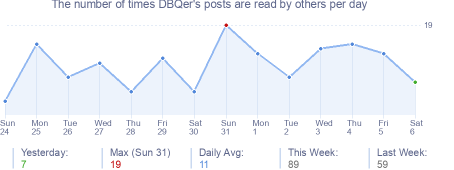 How many times DBQer's posts are read daily
