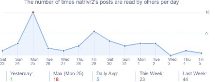 How many times natrlvr2's posts are read daily