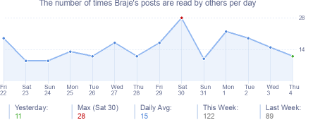 How many times Braje's posts are read daily