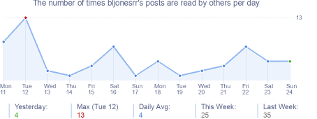 How many times bljonesrr's posts are read daily