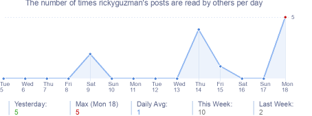 How many times rickyguzman's posts are read daily