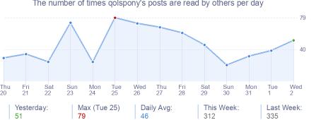 How many times qolspony's posts are read daily