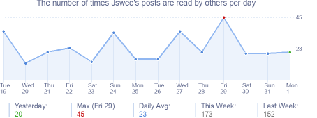 How many times Jswee's posts are read daily
