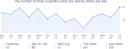 How many times suziq38's posts are read daily