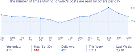 How many times MovingForward's posts are read daily