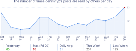 How many times denimflyz's posts are read daily