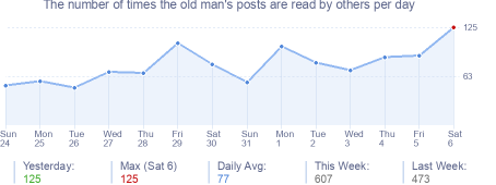How many times the old man's posts are read daily